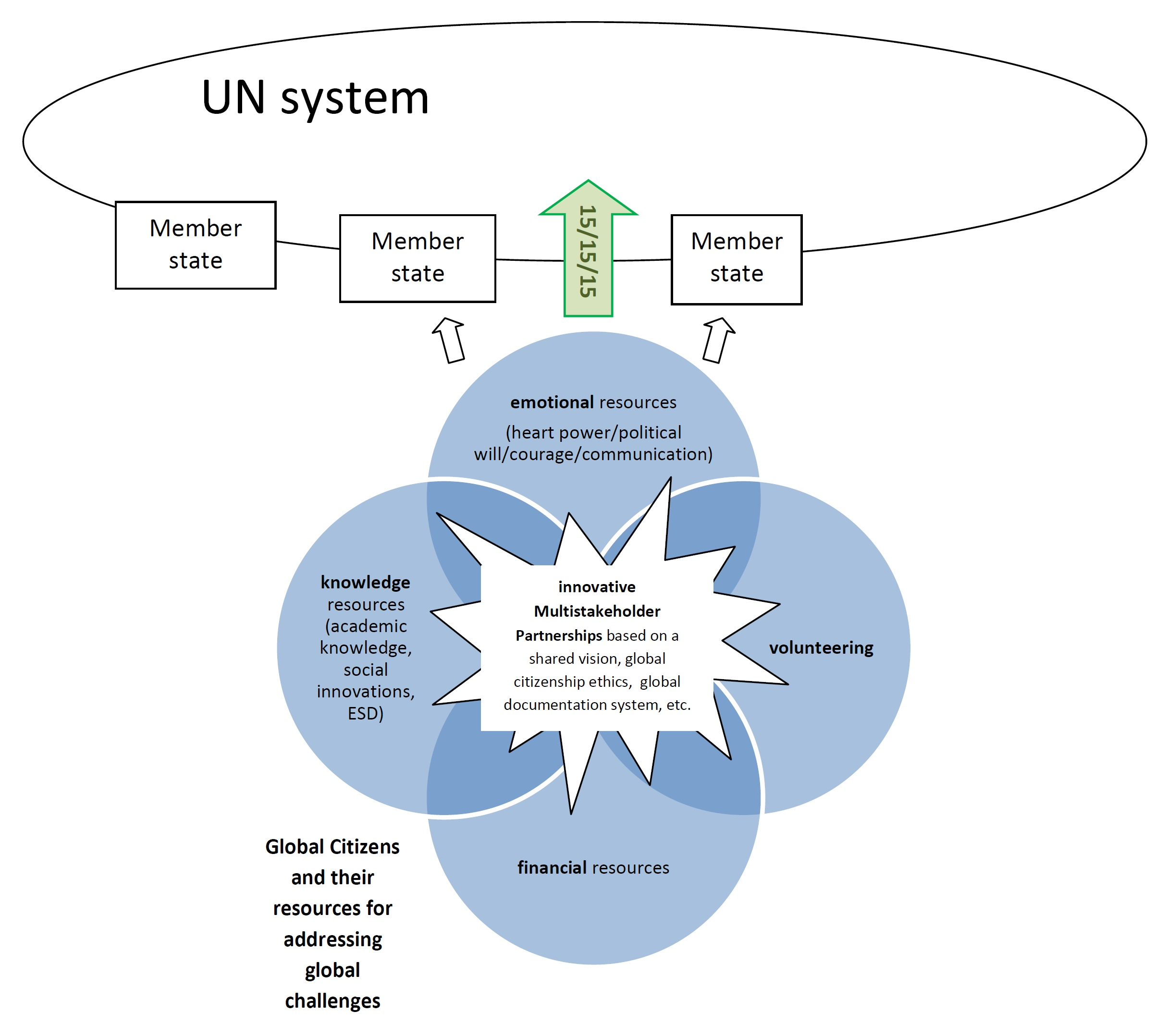 un system and 151515